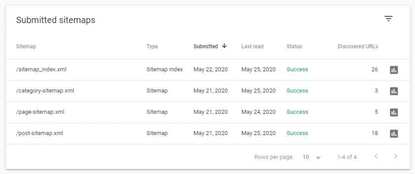 Rank Math Sitemap Error In Google Search Console Completely Solved